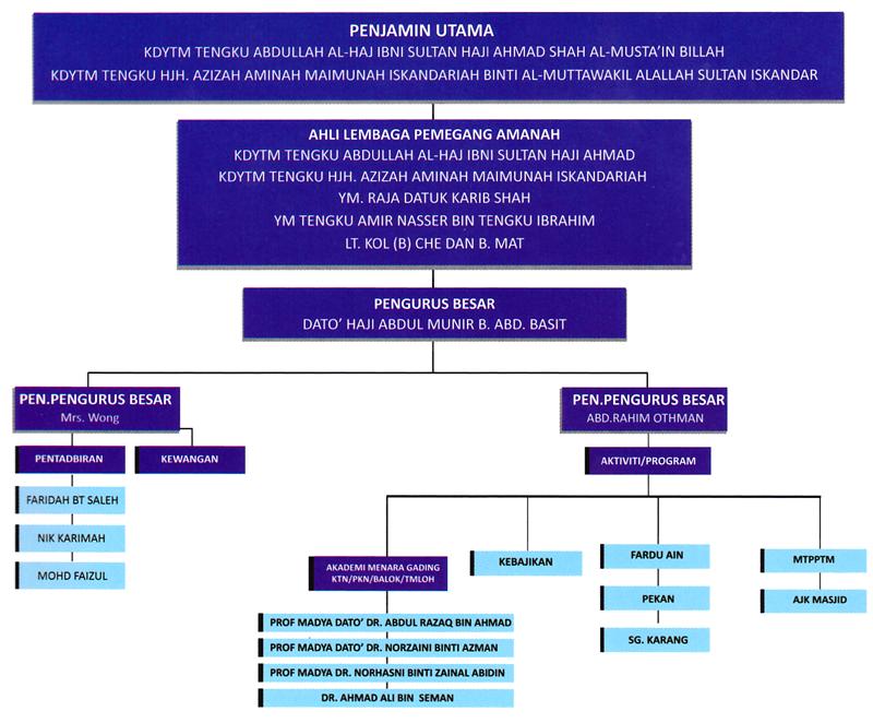 carta-organisasi-YIAA